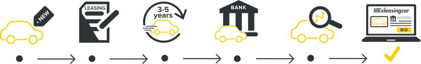Dostawcy samochodów